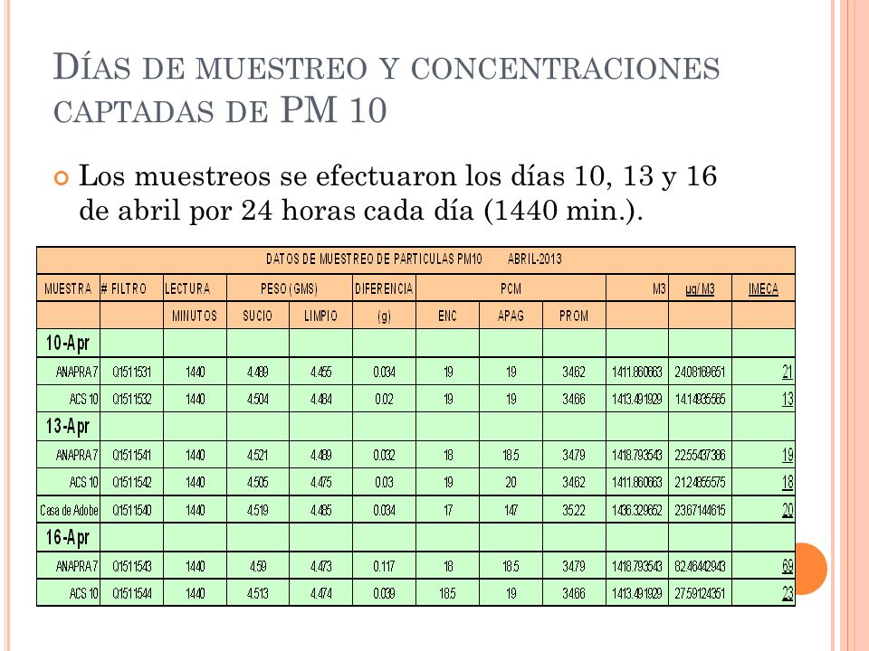 D ÍAS DE MUESTREO Y CONCENTRACIONES CAPTADAS DE PM 10 Los muestreos se efectuaron los días 10, 13 y 16 de abril por 24 horas cada día (1440 min.).