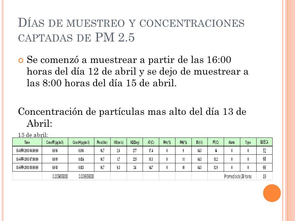 D ÍAS DE MUESTREO Y CONCENTRACIONES CAPTADAS DE PM 2.5 Se comenzó a muestrear a partir de las 16:00 horas del día 12 de abril y se dejo de muestrear a las 8:00 horas del día 15 de abril.