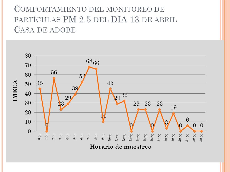 C OMPORTAMIENTO DEL MONITOREO DE PARTÍCULAS PM 2.5 DEL DIA 13 DE ABRIL C ASA DE ADOBE