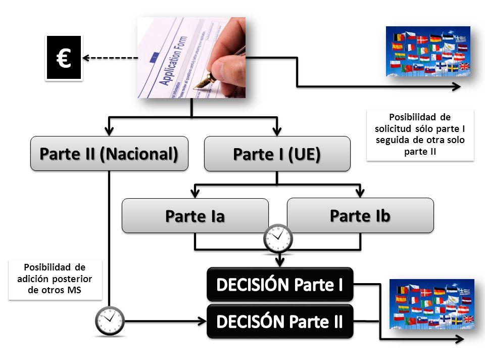 Parte II (Nacional) Parte I (UE) Parte Ia Parte Ib Posibilidad de solicitud sólo parte I seguida de otra solo parte II Posibilidad de adición posterio