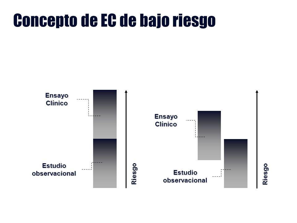 Estudio observacional Ensayo Clínico Riesgo Estudio observacional Ensayo Clínico Riesgo Concepto de EC de bajo riesgo