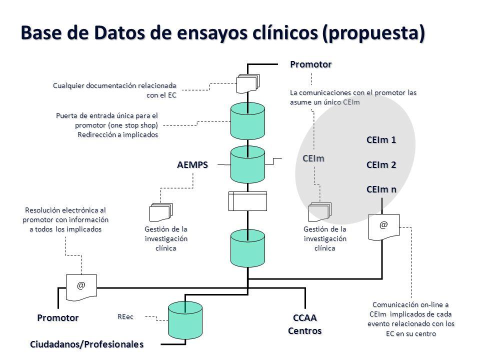 Base de Datos de ensayos clínicos (propuesta) Promotor Puerta de entrada única para el promotor (one stop shop) Redirección a implicados AEMPS CEIm Cu