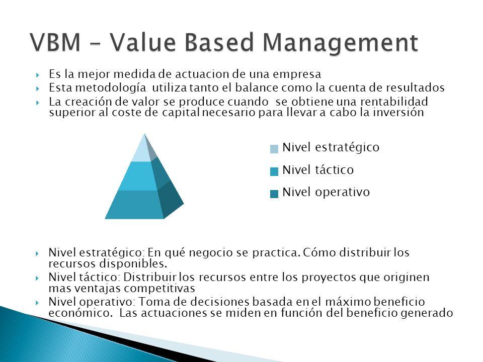 Nivel estratégico: En qué negocio se practica.Cómo distribuir los recursos disponibles.