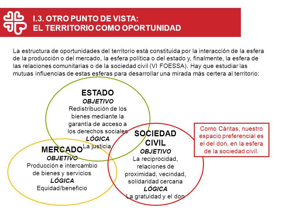 La estructura de oportunidades del territorio está constituida por la interacción de la esfera de la producción o del mercado, la esfera política o de