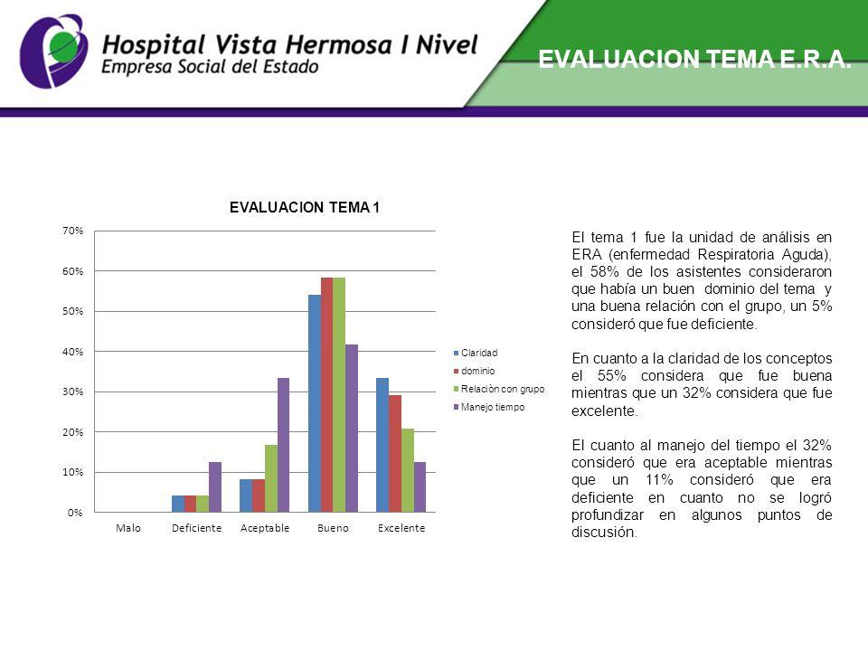 EVALUACION TEMA E.R.A. El tema 1 fue la unidad de análisis en ERA (enfermedad Respiratoria Aguda), el 58% de los asistentes consideraron que había un