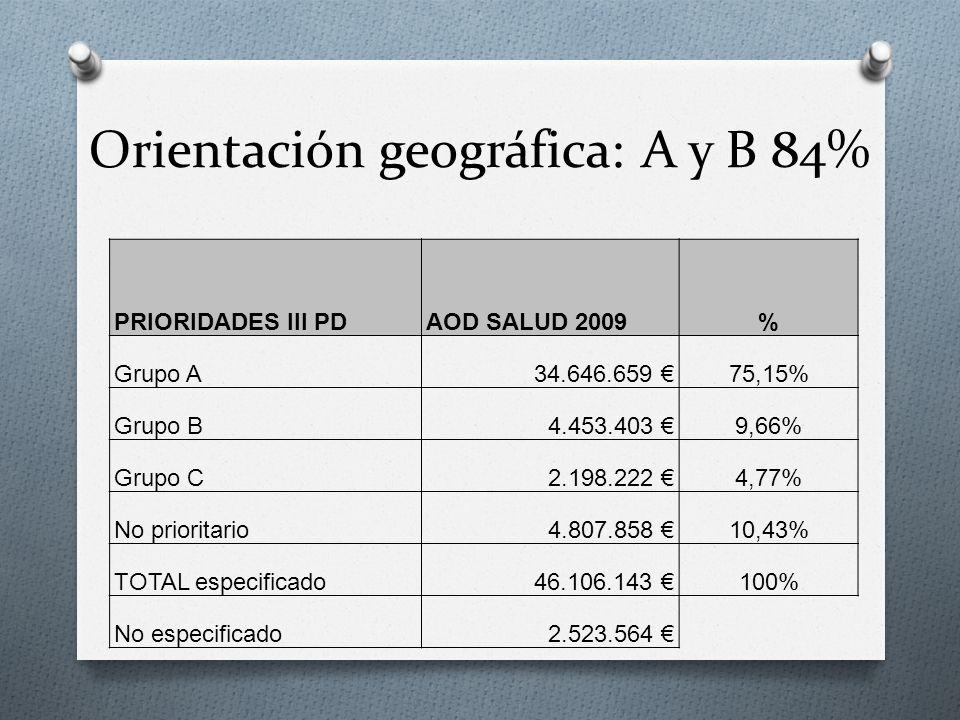 Orientación geográfica: A y B 84% PRIORIDADES III PDAOD SALUD 2009% Grupo A34.646.659 75,15% Grupo B4.453.403 9,66% Grupo C2.198.222 4,77% No prioritario4.807.858 10,43% TOTAL especificado46.106.143 100% No especificado2.523.564
