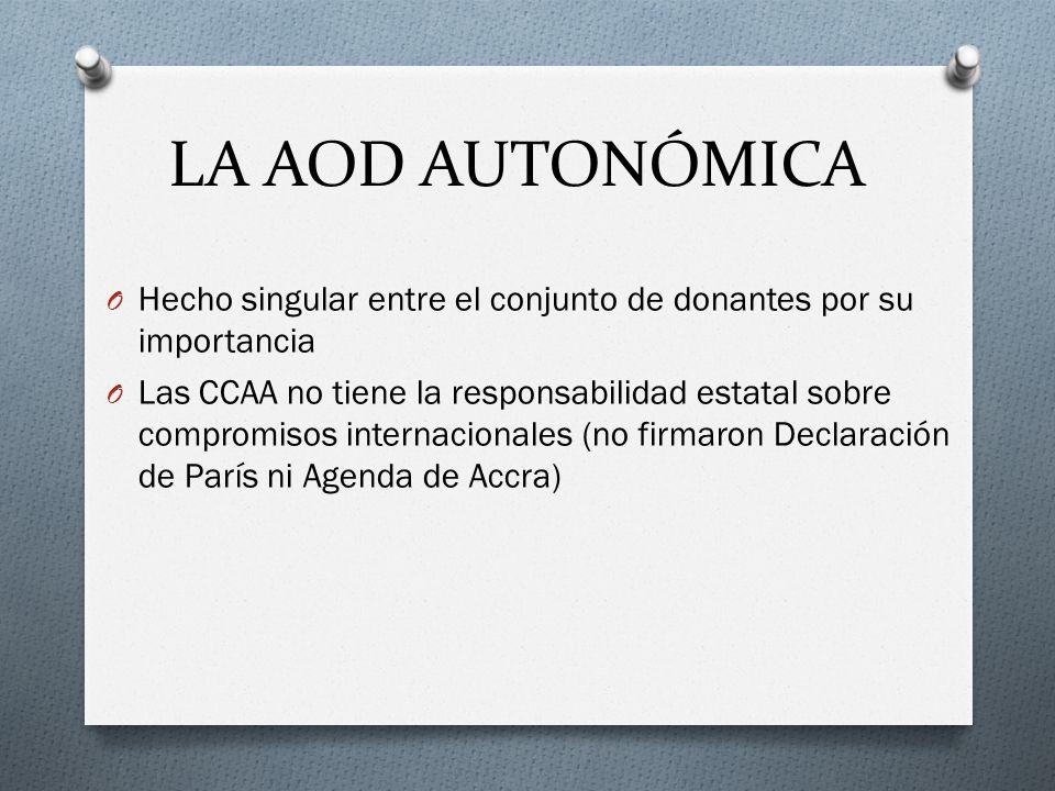 LA AOD AUTONÓMICA O Hecho singular entre el conjunto de donantes por su importancia O Las CCAA no tiene la responsabilidad estatal sobre compromisos internacionales (no firmaron Declaración de París ni Agenda de Accra)