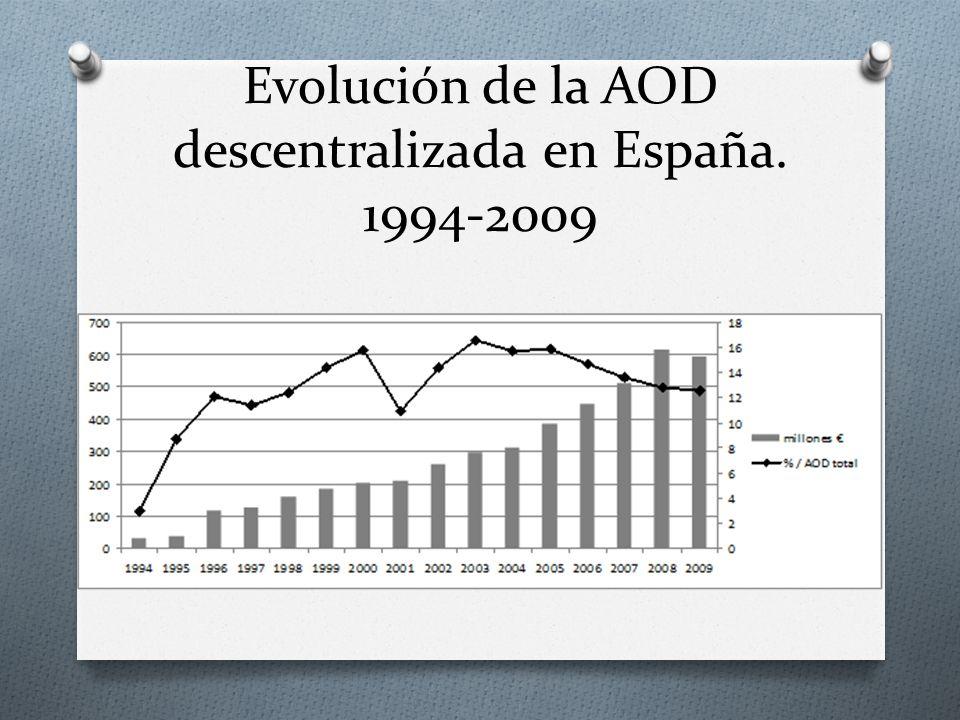 Evolución de la AOD descentralizada en España. 1994-2009