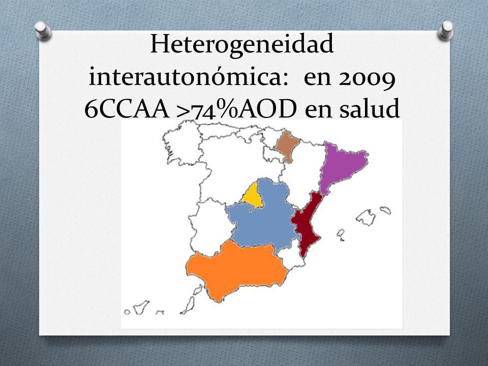 Heterogeneidad interautonómica: en 2009 6CCAA >74%AOD en salud