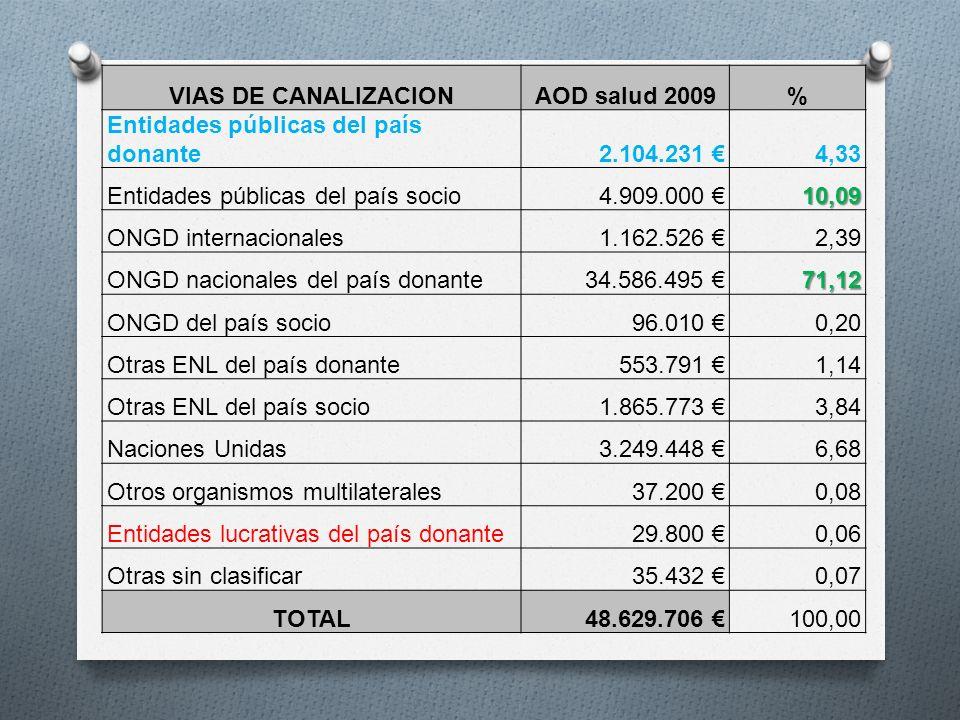 VIAS DE CANALIZACIONAOD salud 2009% Entidades públicas del país donante2.104.231 4,33 Entidades públicas del país socio4.909.000 10,09 ONGD internacio