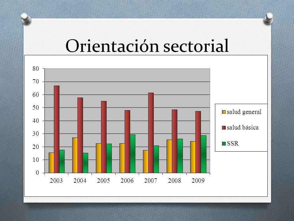 Orientación sectorial