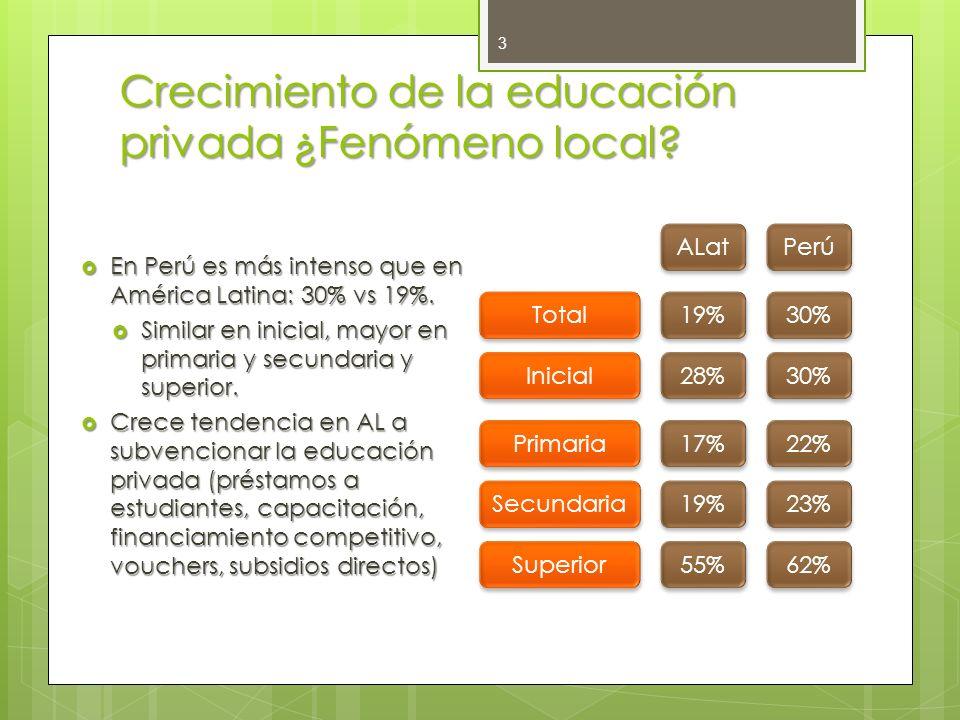 Crecimiento de la educación privada ¿Fenómeno local? 3 En Perú es más intenso que en América Latina: 30% vs 19%. En Perú es más intenso que en América
