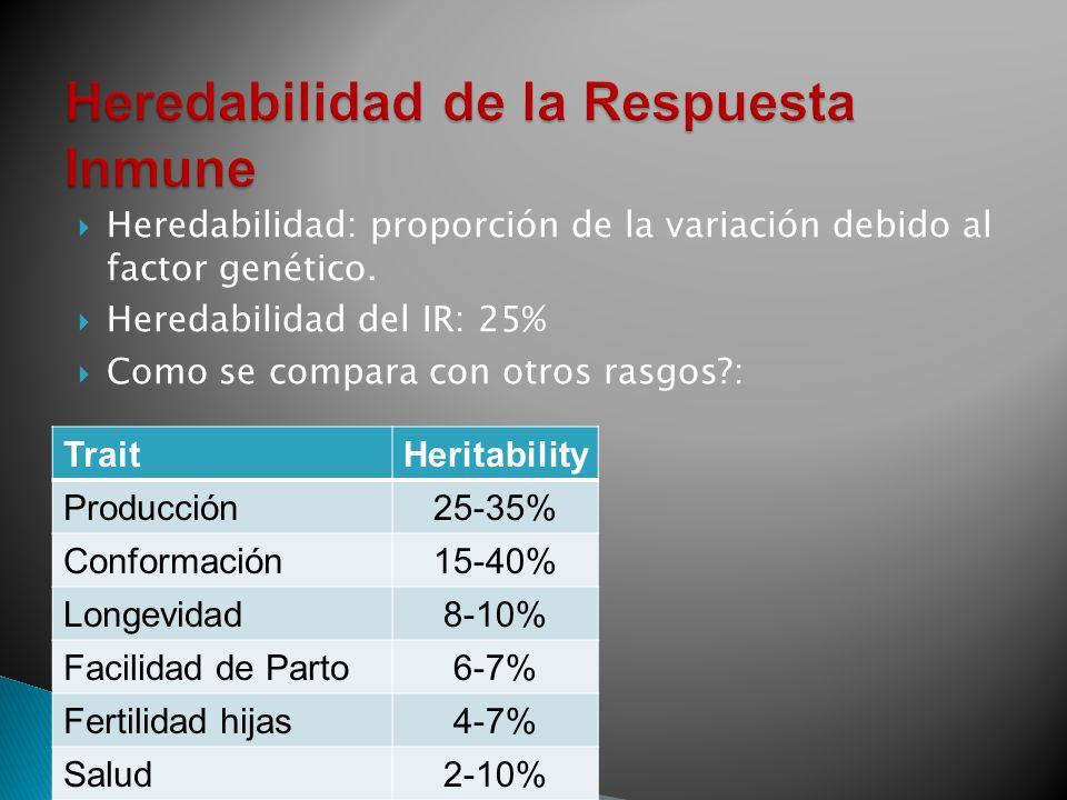 Heredabilidad: proporción de la variación debido al factor genético.