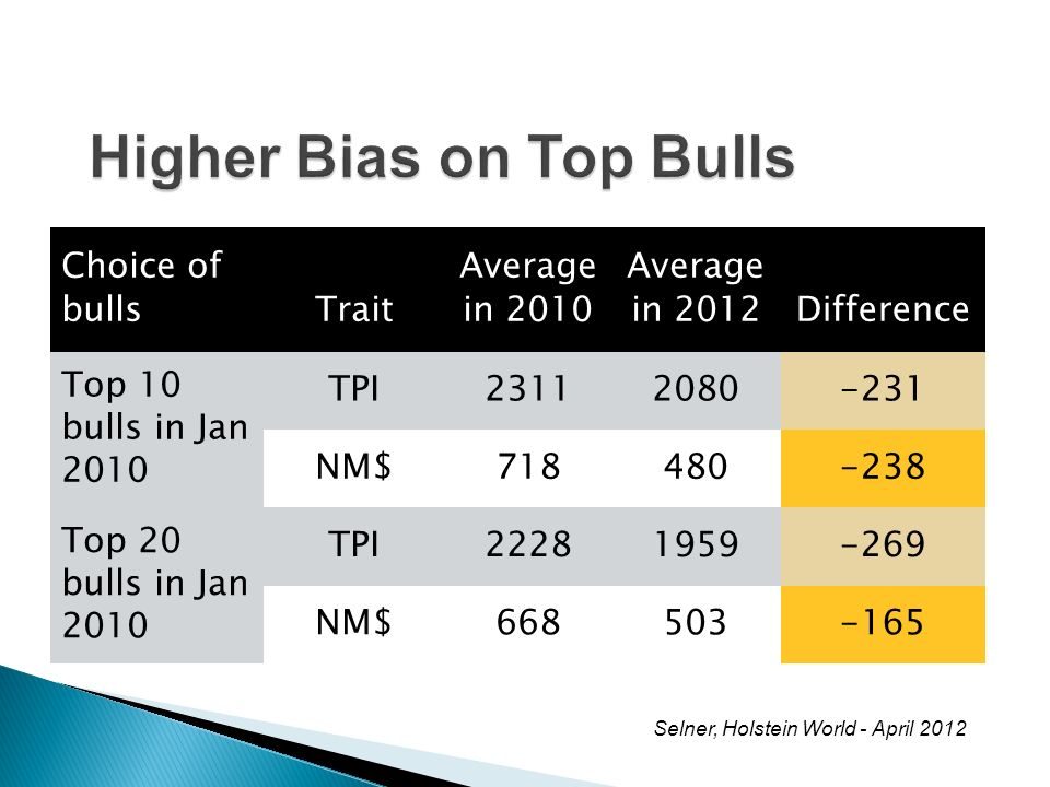 Choice of bullsTrait Average in 2010 Average in 2012Difference Top 10 bulls in Jan 2010 TPI23112080-231 NM$718480-238 Top 20 bulls in Jan 2010 TPI2228
