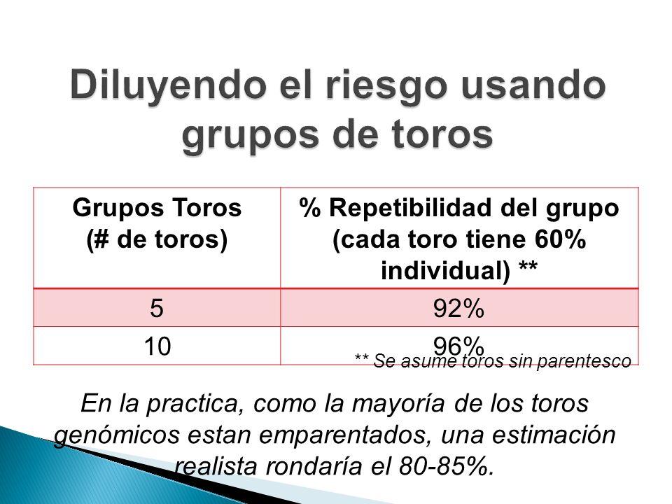 Grupos Toros (# de toros) % Repetibilidad del grupo (cada toro tiene 60% individual) ** 592% 1096% ** Se asume toros sin parentesco En la practica, como la mayoría de los toros genómicos estan emparentados, una estimación realista rondaría el 80-85%.