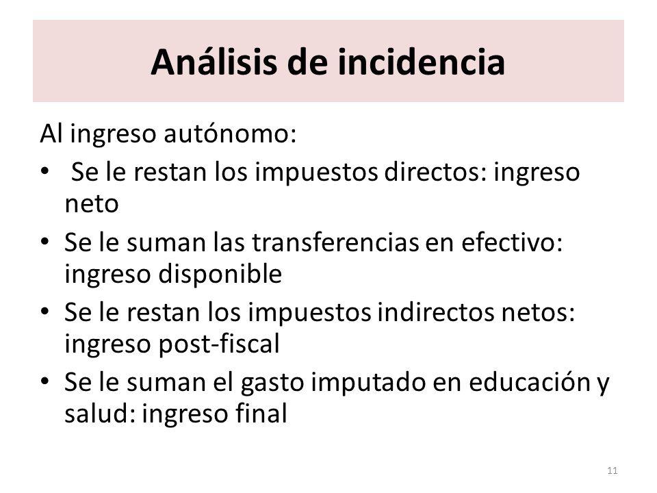 Análisis de incidencia Al ingreso autónomo: Se le restan los impuestos directos: ingreso neto Se le suman las transferencias en efectivo: ingreso disp