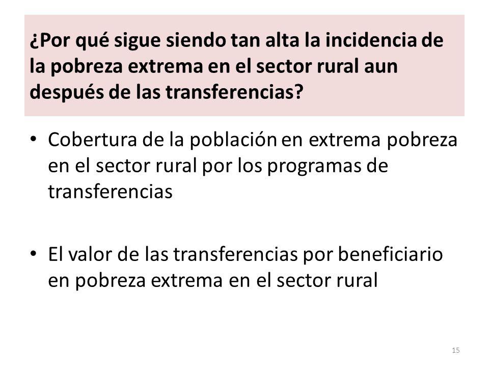 ¿Por qué sigue siendo tan alta la incidencia de la pobreza extrema en el sector rural aun después de las transferencias? Cobertura de la población en