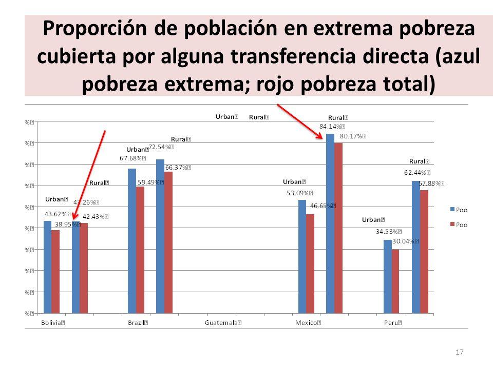 Proporción de población en extrema pobreza cubierta por alguna transferencia directa (azul pobreza extrema; rojo pobreza total) 17