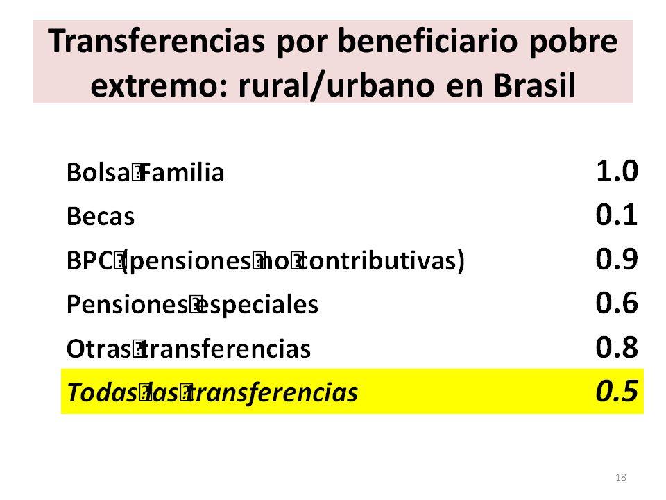 Transferencias por beneficiario pobre extremo: rural/urbano en Brasil 18