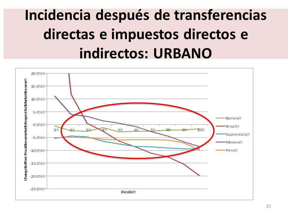 Incidencia después de transferencias directas e impuestos directos e indirectos: URBANO 20