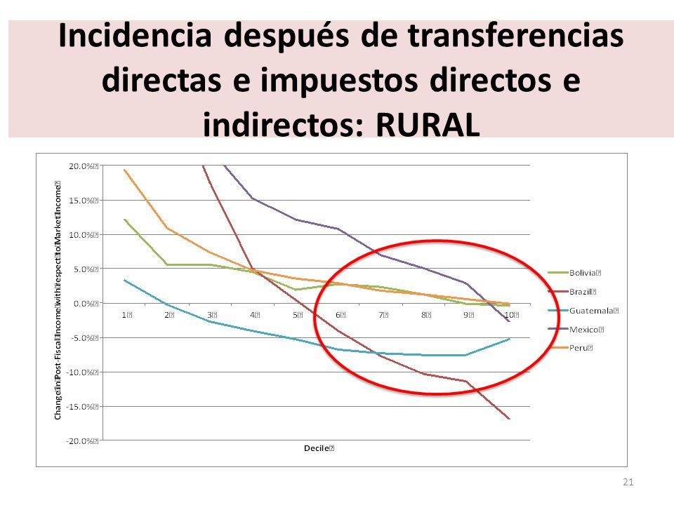 Incidencia después de transferencias directas e impuestos directos e indirectos: RURAL 21
