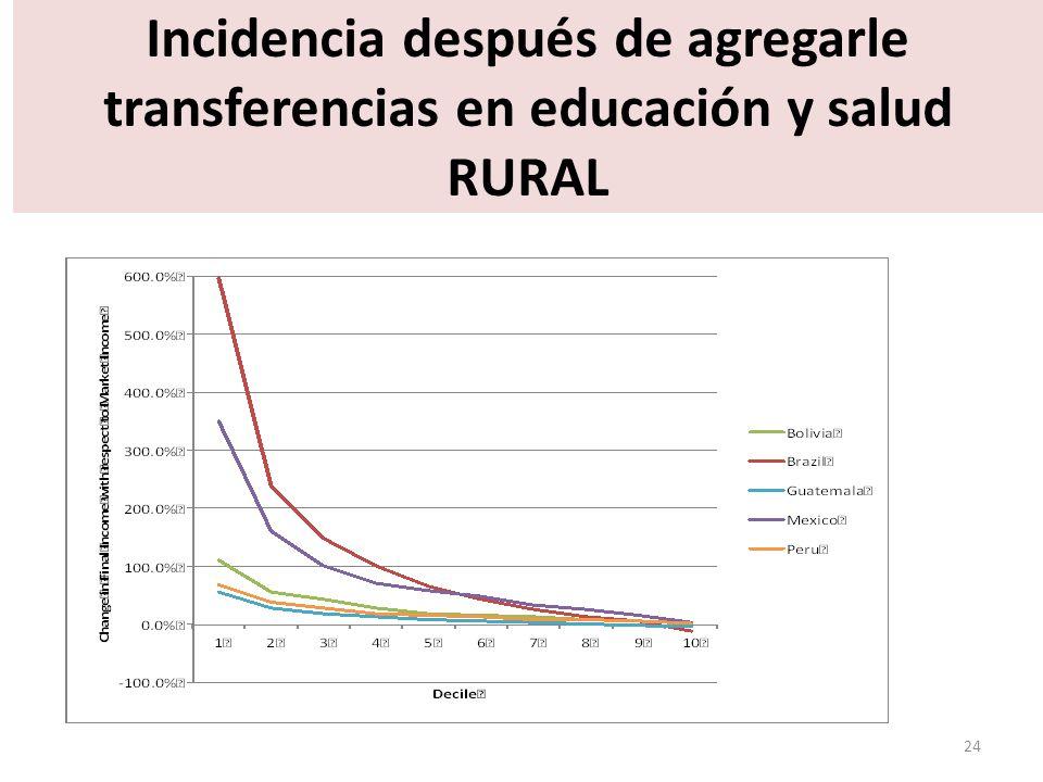 Incidencia después de agregarle transferencias en educación y salud RURAL 24
