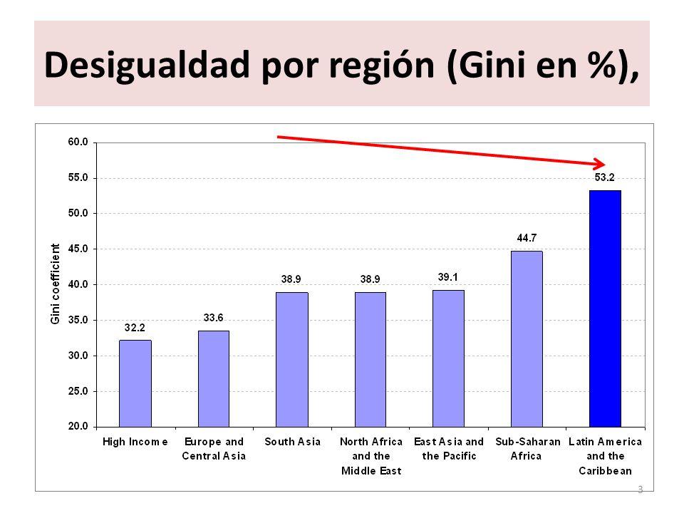 Desigualdad por región (Gini en %), 3