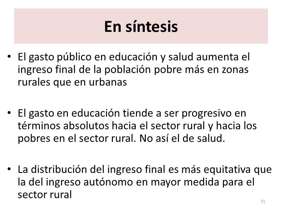 En síntesis El gasto público en educación y salud aumenta el ingreso final de la población pobre más en zonas rurales que en urbanas El gasto en educación tiende a ser progresivo en términos absolutos hacia el sector rural y hacia los pobres en el sector rural.