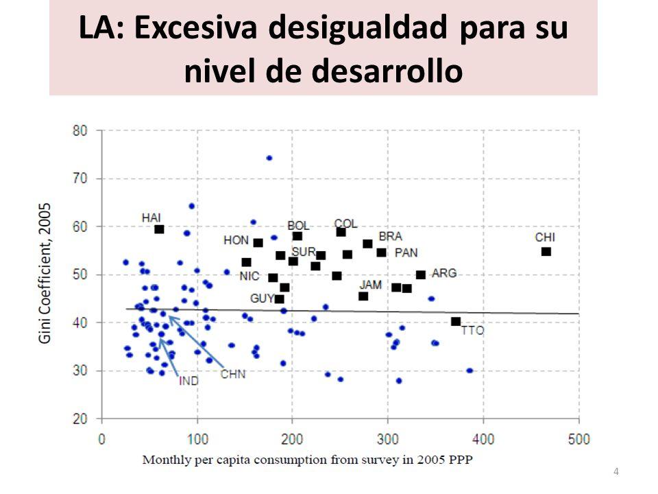 LA: Excesiva desigualdad para su nivel de desarrollo 4