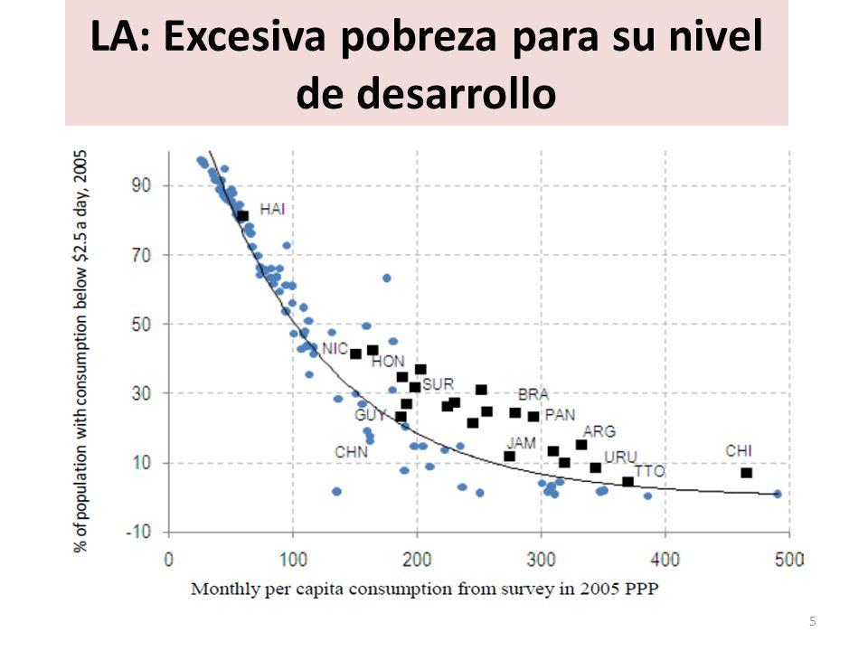 LA: Excesiva pobreza para su nivel de desarrollo 5
