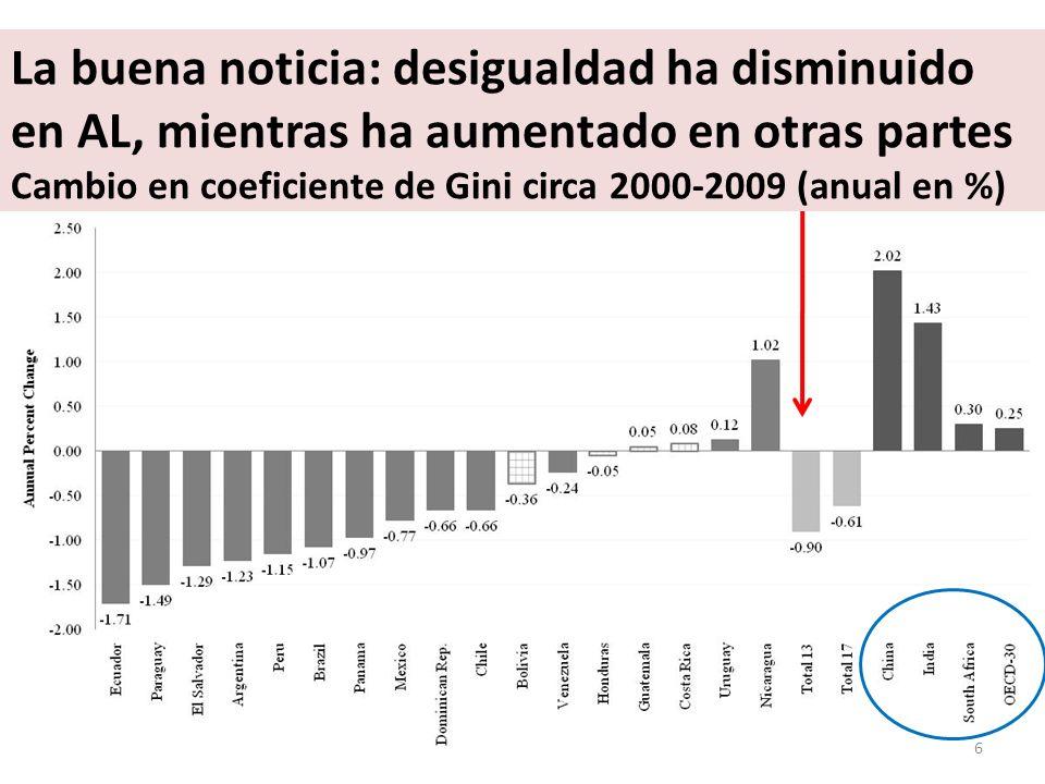 La buena noticia: desigualdad ha disminuido en AL, mientras ha aumentado en otras partes Cambio en coeficiente de Gini circa 2000-2009 (anual en %) 6