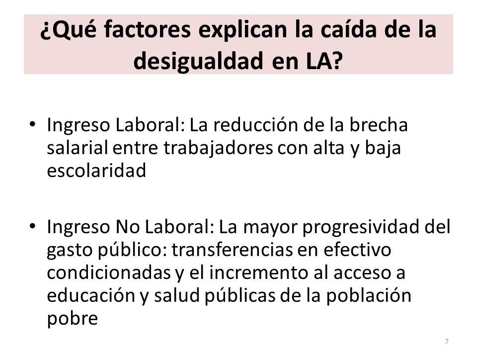 ¿Qué factores explican la caída de la desigualdad en LA? Ingreso Laboral: La reducción de la brecha salarial entre trabajadores con alta y baja escola