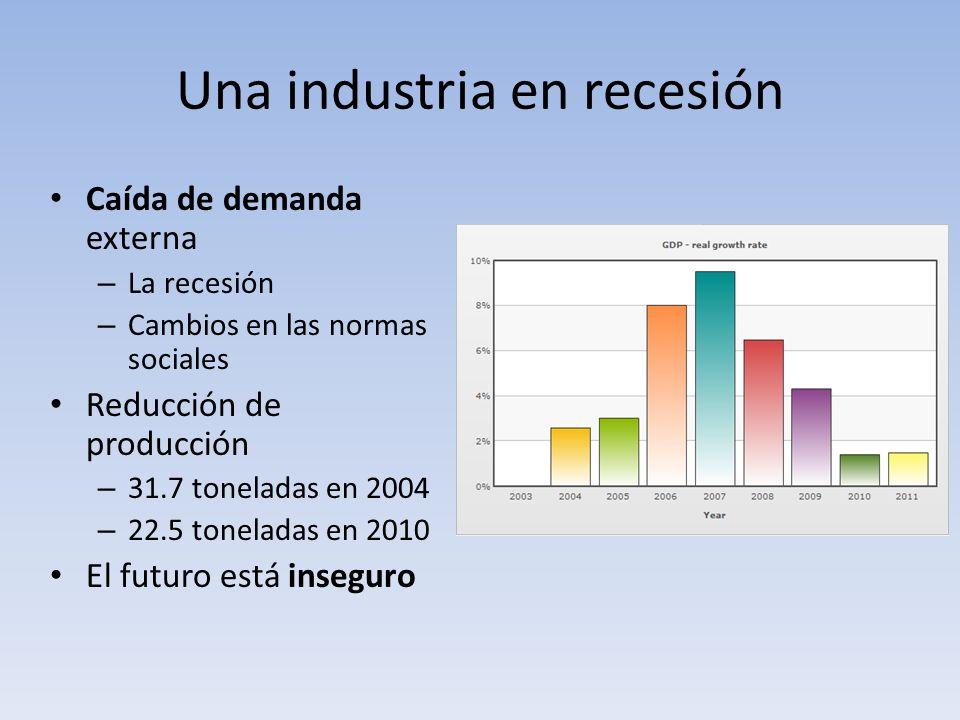 Una industria en recesión Caída de demanda externa – La recesión – Cambios en las normas sociales Reducción de producción – 31.7 toneladas en 2004 – 2