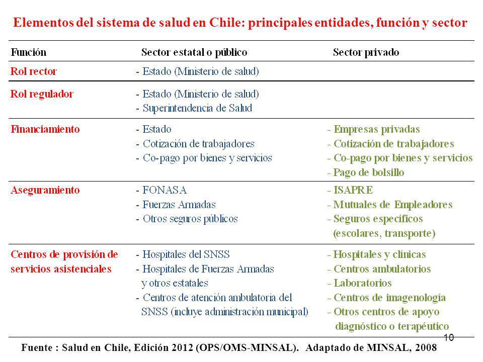 10 Elementos del sistema de salud en Chile: principales entidades, función y sector Fuente : Salud en Chile, Edición 2012 (OPS/OMS-MINSAL). Adaptado d