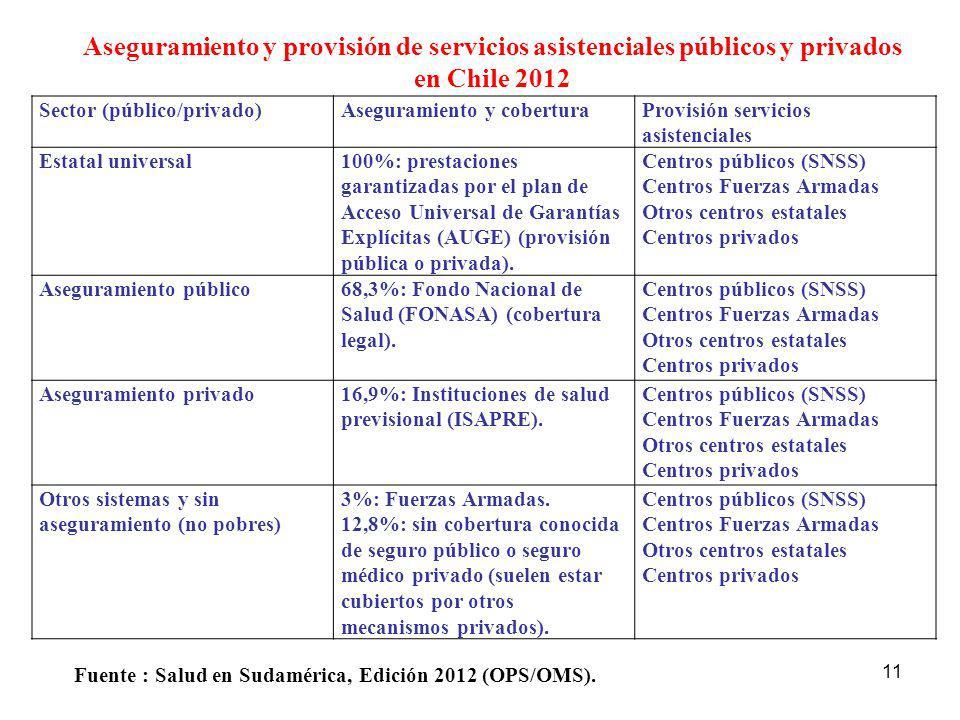 11 Aseguramiento y provisión de servicios asistenciales públicos y privados en Chile 2012 Fuente : Salud en Sudamérica, Edición 2012 (OPS/OMS). Sector