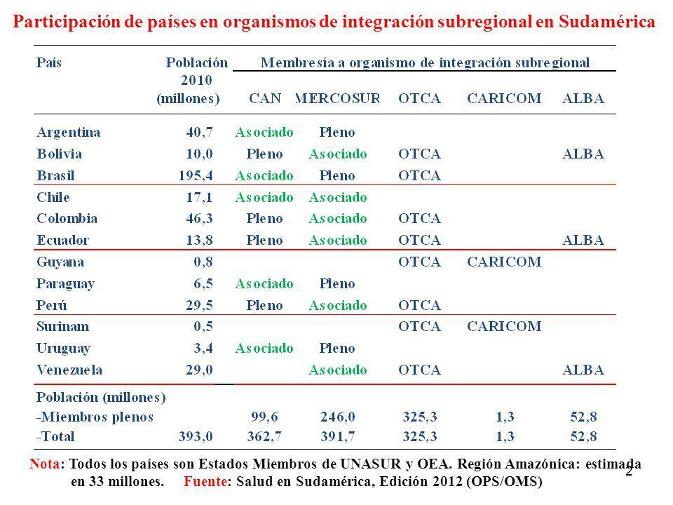 2 Participación de países en organismos de integración subregional en Sudamérica Nota: Todos los países son Estados Miembros de UNASUR y OEA. Región A