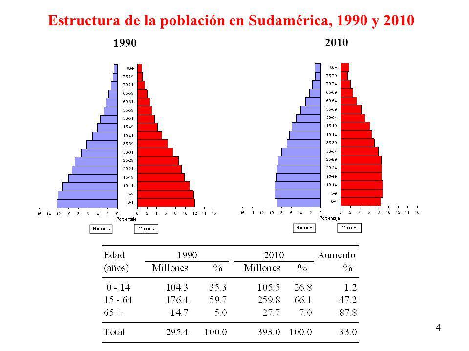 4 Estructura de la población en Sudamérica, 1990 y 2010 1990 2010