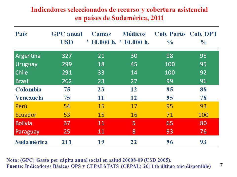 7 Nota: (GPC) Gasto per cápita anual social en salud 20008-09 (USD 2005). Fuente: Indicadores Básicos OPS y CEPALSTATS (CEPAL) 2011 (o último año disp