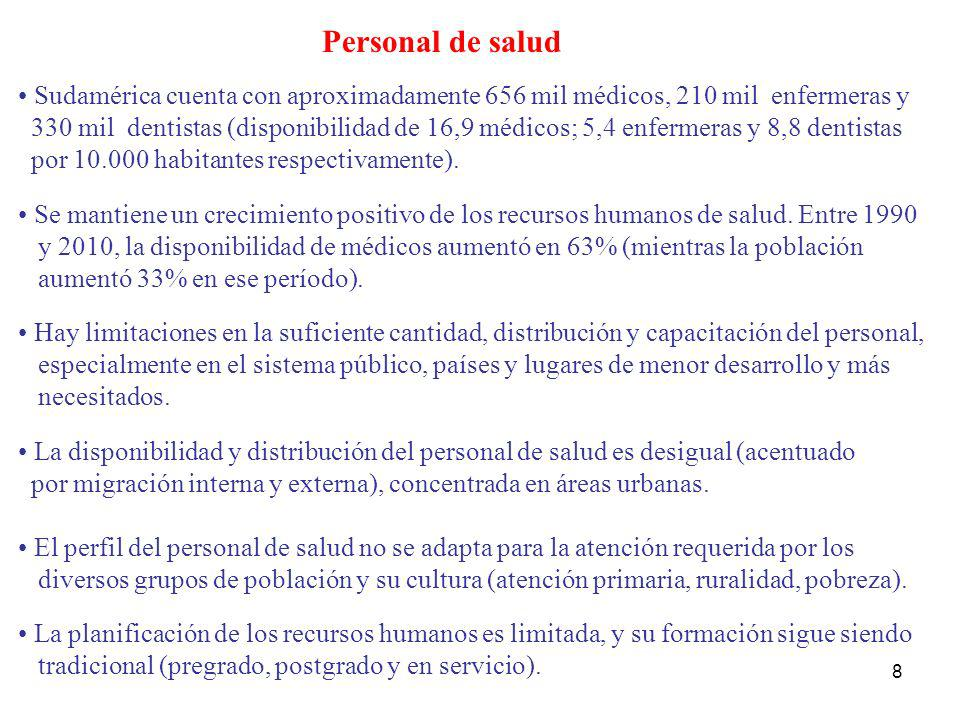 8 Personal de salud Sudamérica cuenta con aproximadamente 656 mil médicos, 210 mil enfermeras y 330 mil dentistas (disponibilidad de 16,9 médicos; 5,4