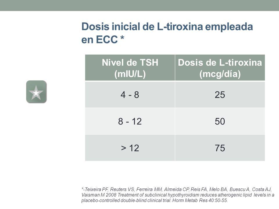 Dosis inicial de L-tiroxina empleada en ECC * Nivel de TSH (mIU/L) Dosis de L-tiroxina (mcg/día) 4 - 825 8 - 1250 > 1275 *-Teixeira PF, Reuters VS, Fe
