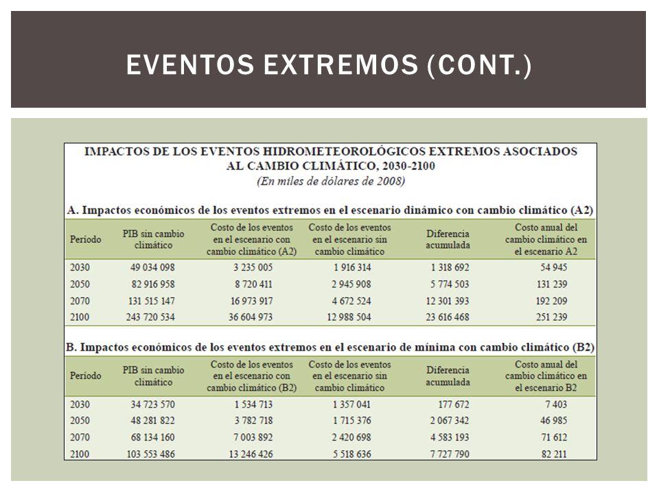 EVENTOS EXTREMOS (CONT.)