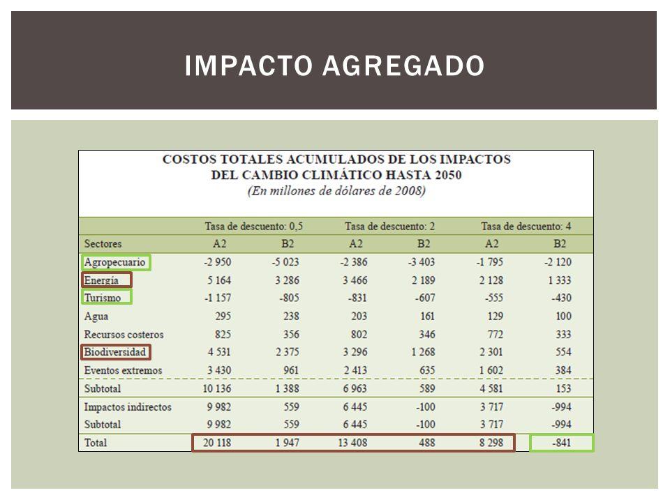 IMPACTO AGREGADO
