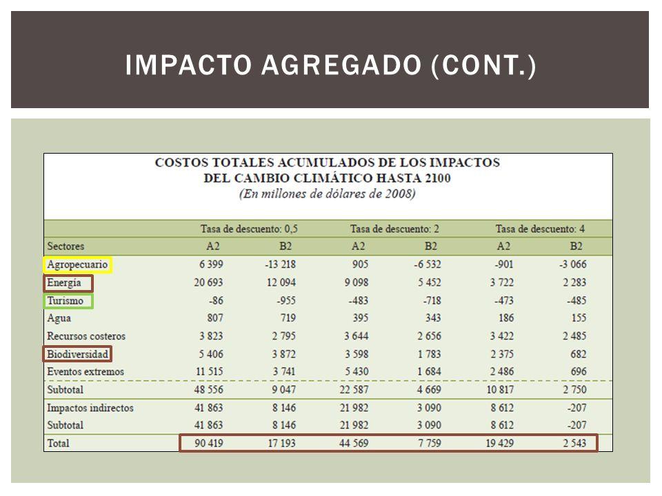 IMPACTO AGREGADO (CONT.)