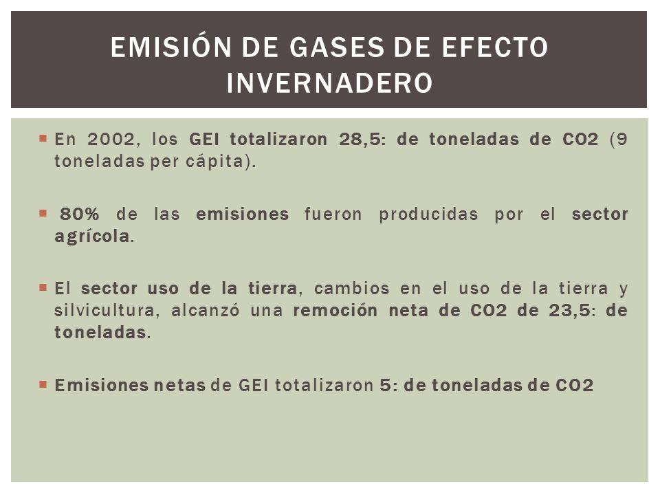 En 2002, los GEI totalizaron 28,5: de toneladas de CO2 (9 toneladas per cápita). 80% de las emisiones fueron producidas por el sector agrícola. El sec
