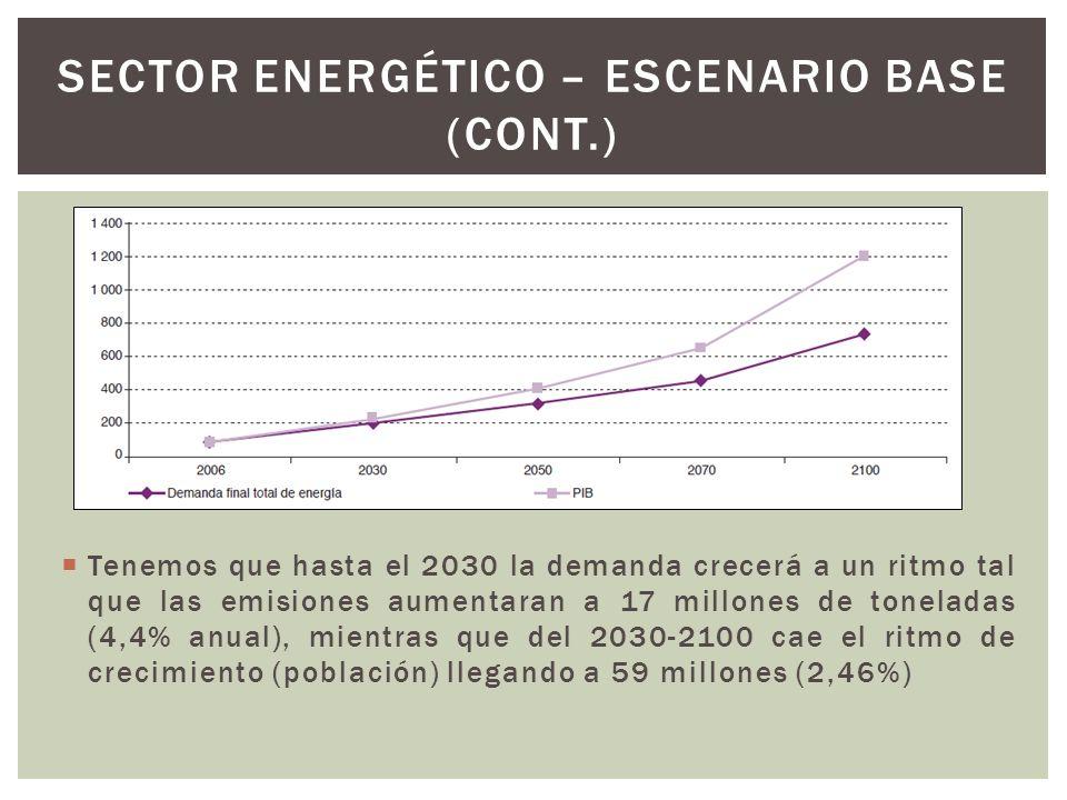 Tenemos que hasta el 2030 la demanda crecerá a un ritmo tal que las emisiones aumentaran a 17 millones de toneladas (4,4% anual), mientras que del 203