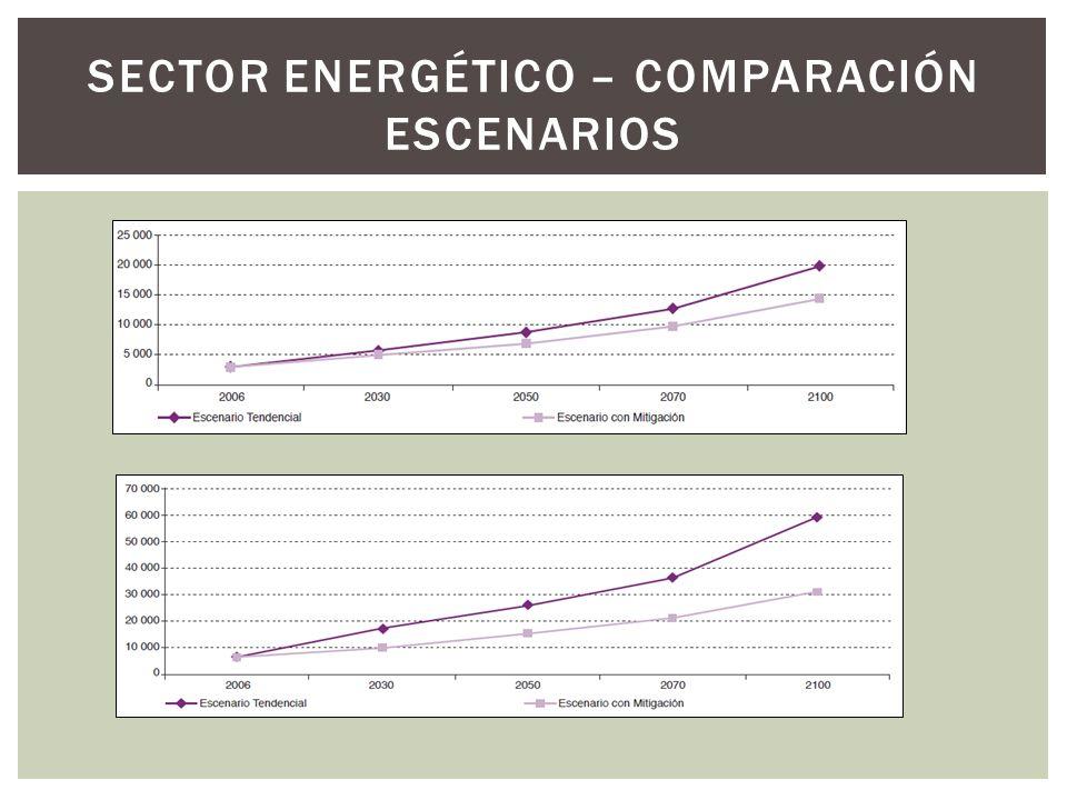 SECTOR ENERGÉTICO – COMPARACIÓN ESCENARIOS