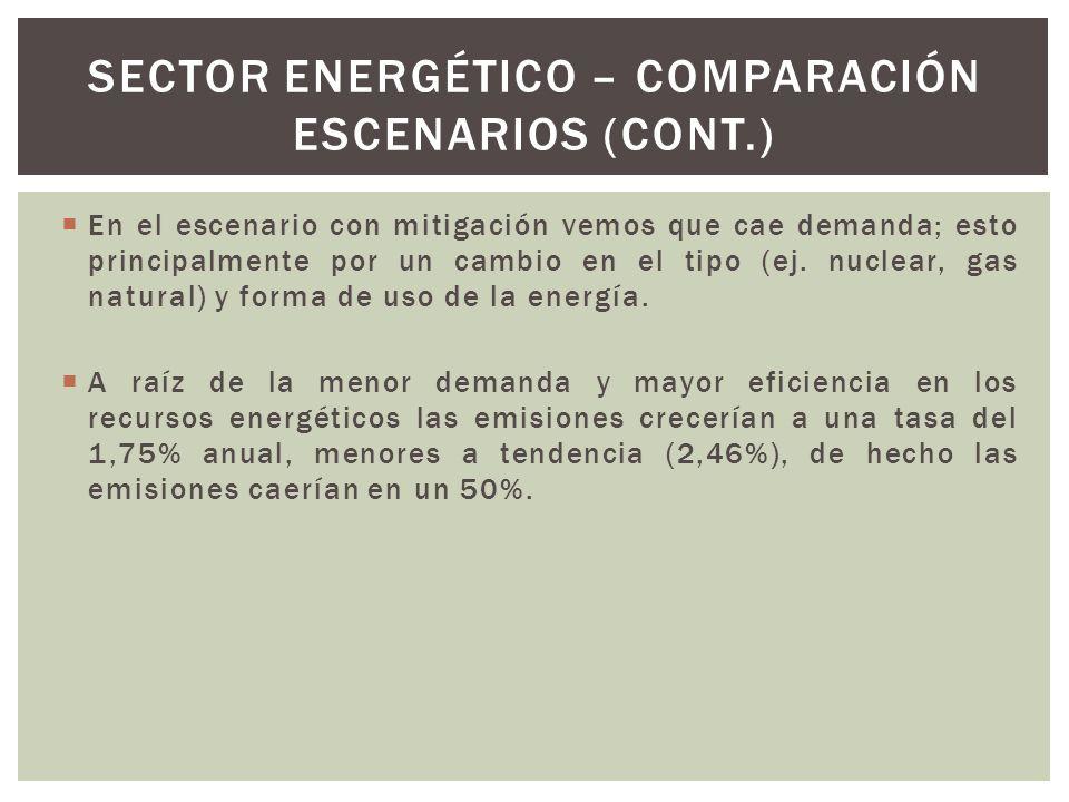 En el escenario con mitigación vemos que cae demanda; esto principalmente por un cambio en el tipo (ej. nuclear, gas natural) y forma de uso de la ene