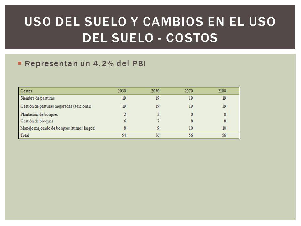 Representan un 4,2% del PBI USO DEL SUELO Y CAMBIOS EN EL USO DEL SUELO - COSTOS