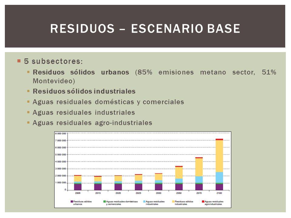 5 subsectores: Residuos sólidos urbanos (85% emisiones metano sector, 51% Montevideo) Residuos sólidos industriales Aguas residuales domésticas y come