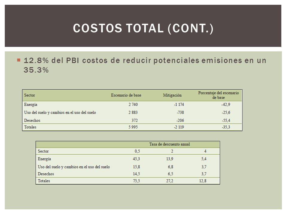 12.8% del PBI costos de reducir potenciales emisiones en un 35.3% COSTOS TOTAL (CONT.)